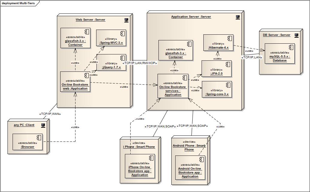 軟體不正常事件研究室: 軟體專案的素質之四 ─ 整體設計之 架構設計案例