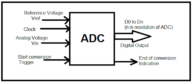 adc analog to digital converter
