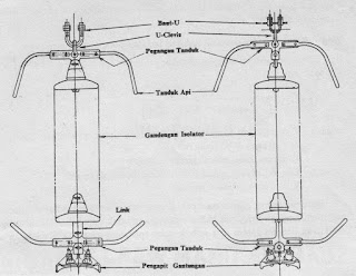 Gandengan Isolator Gantung