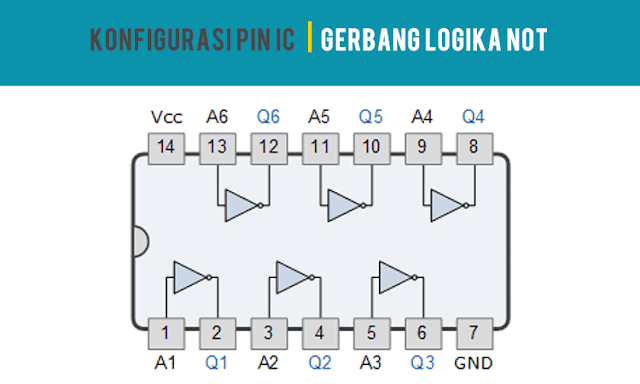 Konfigurasi PIN IC Gerbang Logika NOT