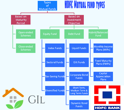 Types of mutual funds available in HDFC