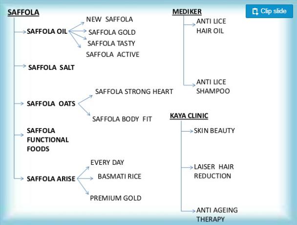 Saffola Cooking Edible Oil Distributorship Image