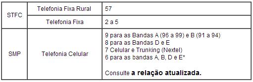 Relação entre as faixas numéricas de Telefone Fixo e Telefone Celular
