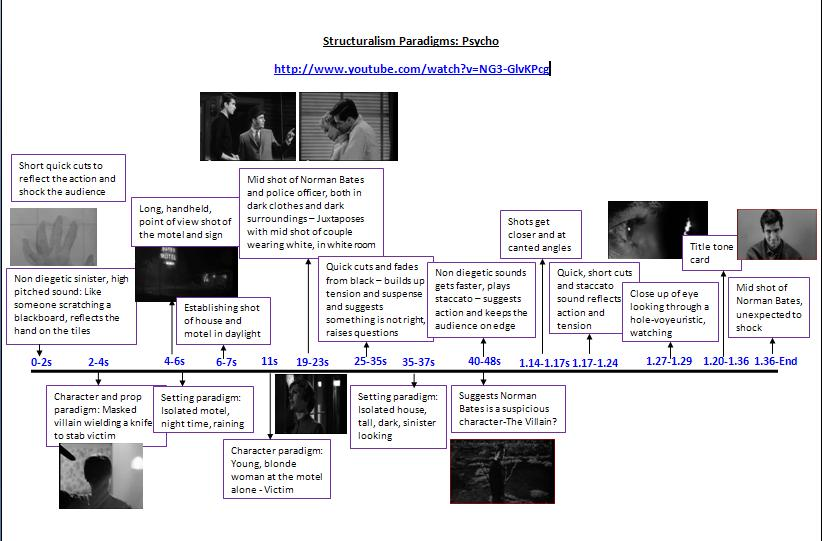 A2 Media Studies: Psycho Timeline: Structuralism