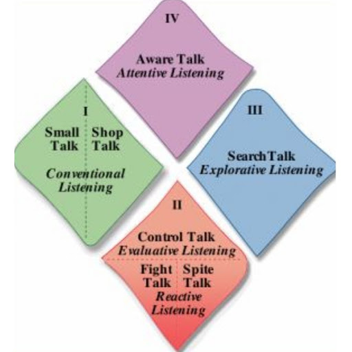 What is your Talking Style?