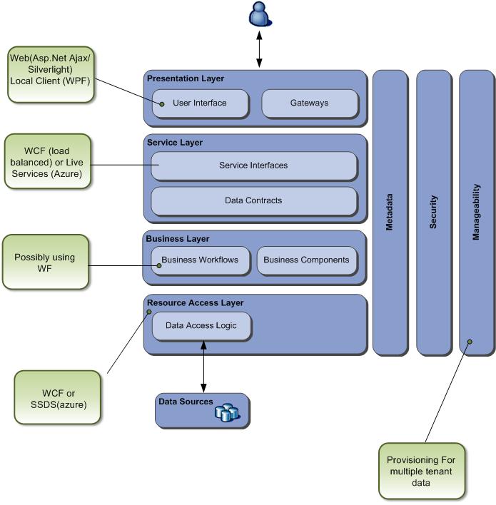 Softtech Forum Software Architecture Diagrams