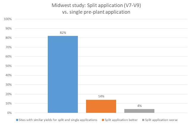 sidedress split application nitrogen corn