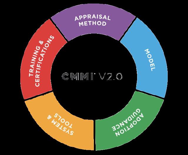 CMMI Vs ISO