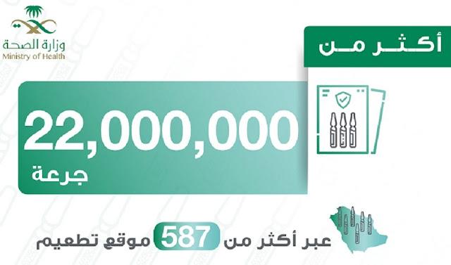 Saudi Arabia has provided more than 22 million doses of Corona Vaccine to its Citizens and Expatriates - Saudi-Expatriates.com