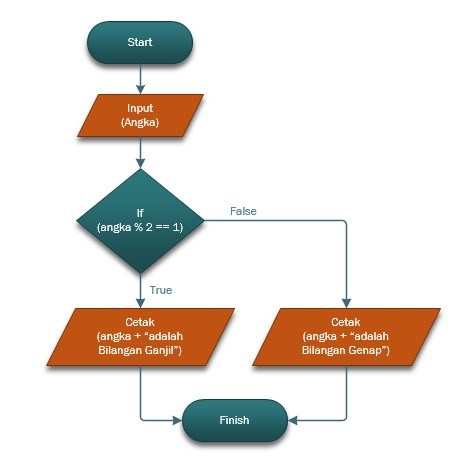 Flowchart program menentukan bilangan genap dan ganjil