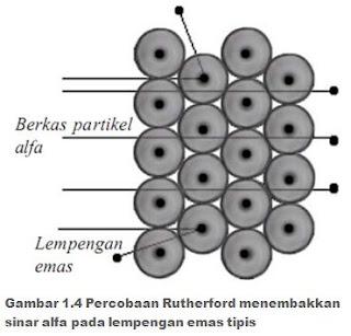 Percobaan Rutherford menembakkan sinar alfa pada lempengan emas tipis