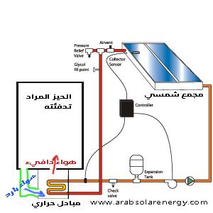 التدفئة بالطاقة الشمسية باستخدام دورة الماء الساخن