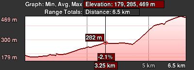 Staza 67 - grafikon visine