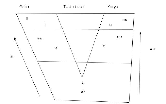 Bayani A Kan Ilimin Gundarin Sauti (Phonetics) Da Ilimin Tsarin Sauti (Phonology)