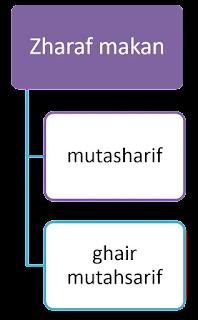 Pembagian Macam-macam Zharaf zaman dan Zharaf makan