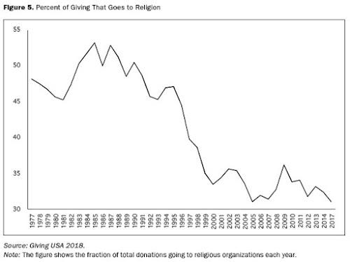 ECONOMISTA CONVERSÍVEL: Religião e Resultados da Vida: Procurando Efeitos Causais 4