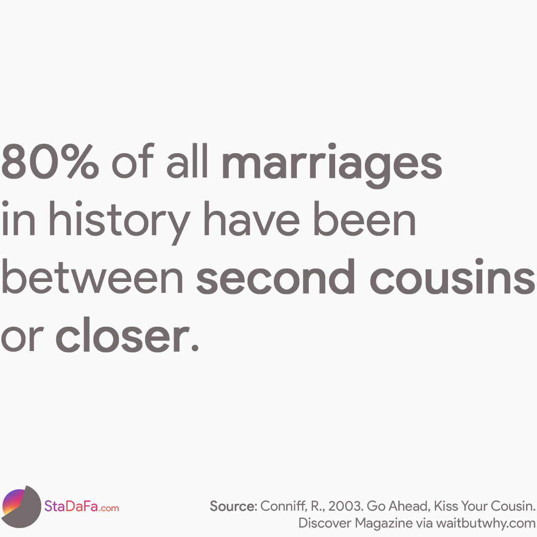 80% of all marriages in history have been between second cousins or closer.