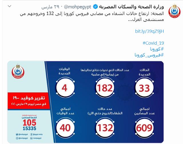 تقرير بالموقف الوبائى لـ فيروس كورونا فى مصر اليوم 31 مارس 2020