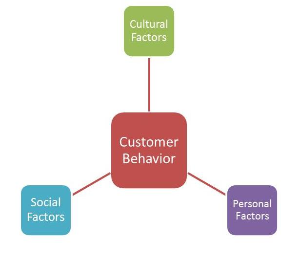 Customer Service Excellence: How Emotions Influence Your