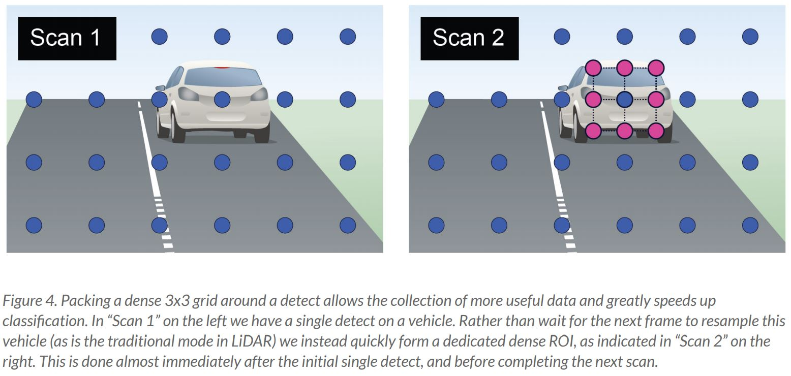 Image Sensors World: LiDAR News: Voyant Photonics, Aeye