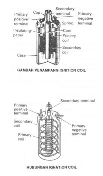 Komponen-komponen Ignition Coil
