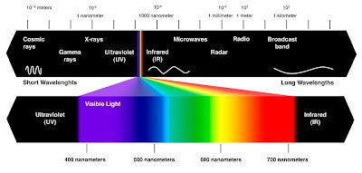 Cahaya & Listrik: Apa itu Sinar Ultraviolet? - Pe Jung Labs