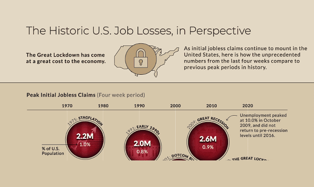 The Historic U.S. Job Losses in Perspective #infographic