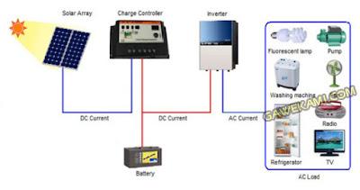 Panel listrik tenaga surya