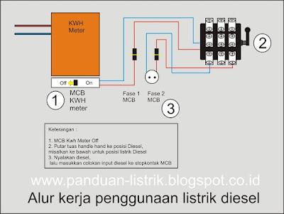 Alur kerja penggunaan listrik diesel