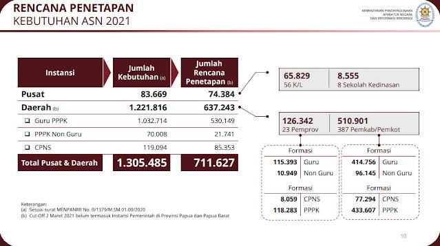 Jumlah formasi PPPK 2021