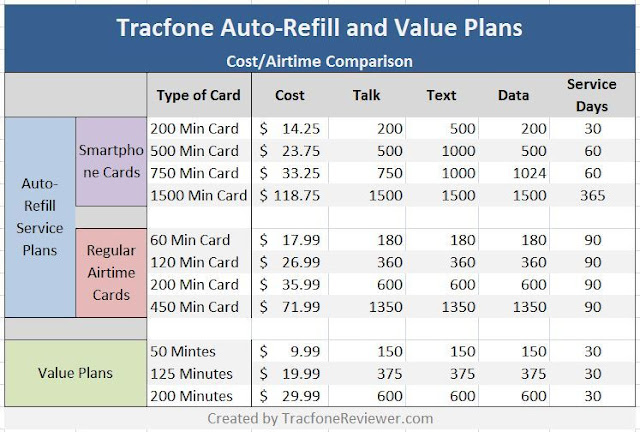 tracfone value plans