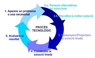 apunts procés tecnològic