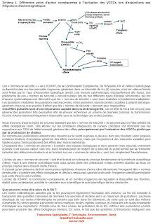 Impact massif des émissions 5G Martin Pall