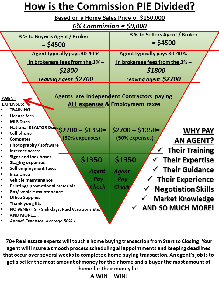 The Real Estate Word Overcome Objections To Paying A Full Commission Infographic