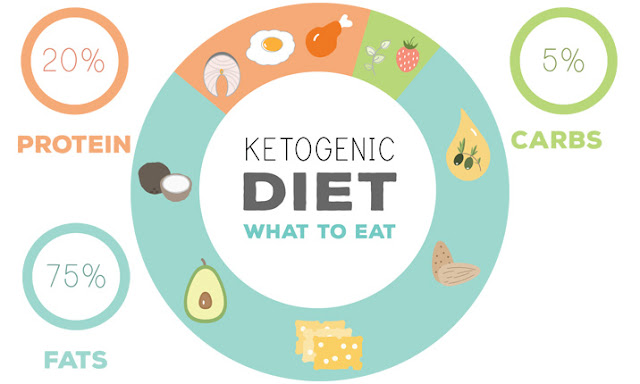 Keto Diet tips for beginners + best books about ketogenic diet
