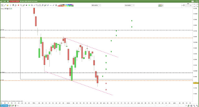 Analyse technique #DAX30 $dax [27/03/18]