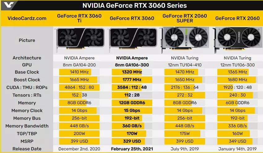 NVIDIA GeForce RTX 3060 Serisi