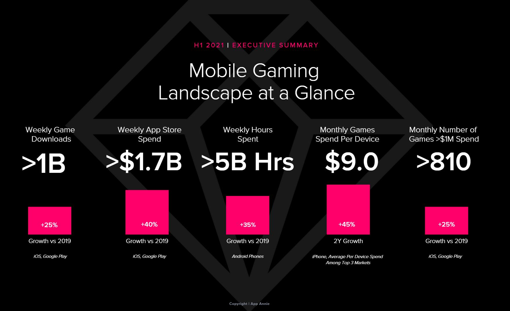 More Than Half a Dozen Mobile Games Earn Over $100 Million a Month