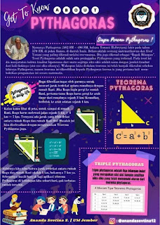 Poster Get to know about pythagoras