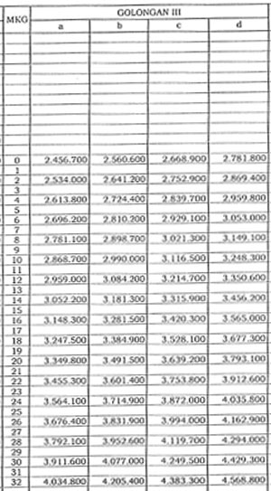 Gambar Daftar Gaji PNS Golongan III 2016