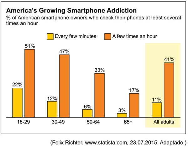 America's Growing Smartphone Addiction