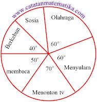 Pembahasan Soal Matematika UNBK SMP 2019