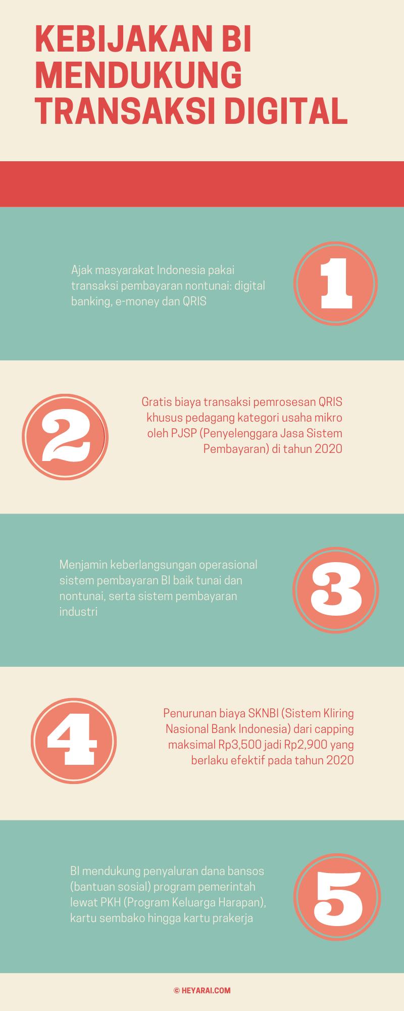 kebijakan Bank Indonesia