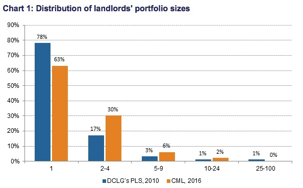 cml rental income data 2016
