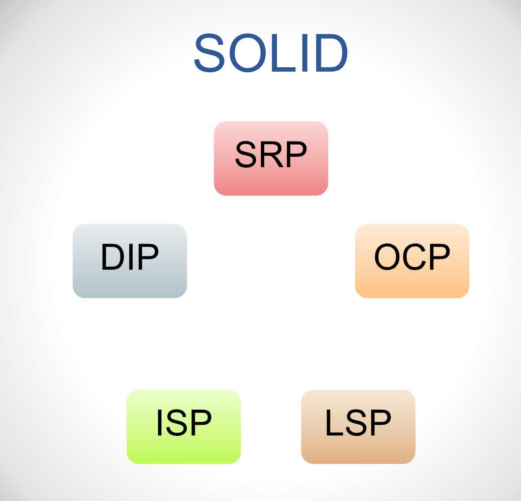 The Definitions Of The Solid Principles In Software Design With Examples Yeasir007