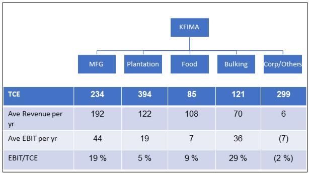 KFima division performance