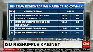 Kinerja Kementerian Kabinet Kerja (Peringkat 6-10)