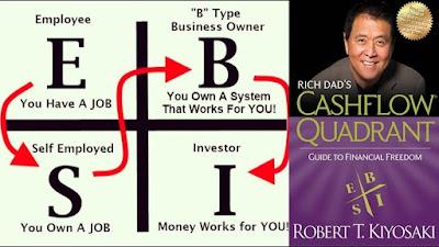 Cashflow Quadrant (Robert Kiyosaki)