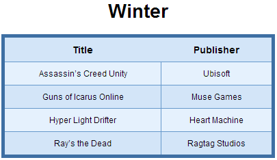 List of PS4 Games Release in Winter 2014