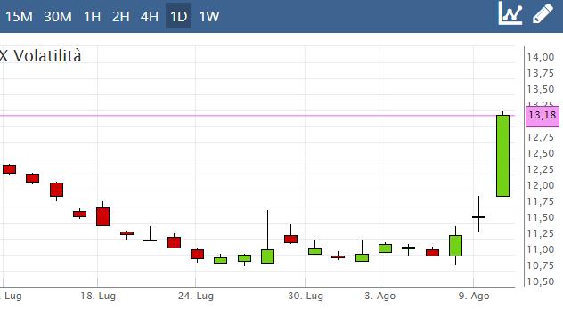 Il rialzo dell'indice VIX volatilità su Plus500